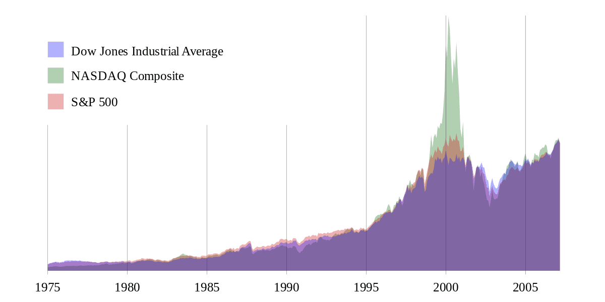 What Is Stock Market? And How Does It Work?